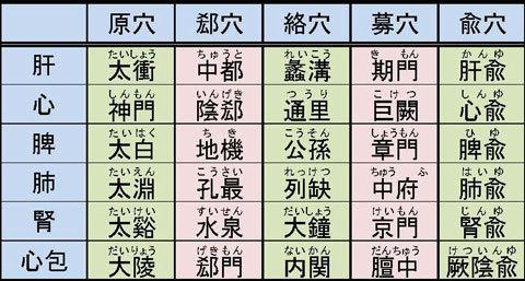五要穴(陰経).jpg